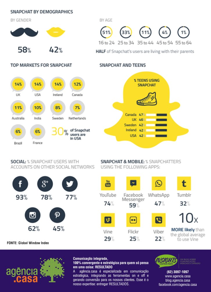Infográfico - Snapchat