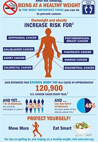 New AICR/WCRF Report: Obesity Increases Ovarian Cancer Risk