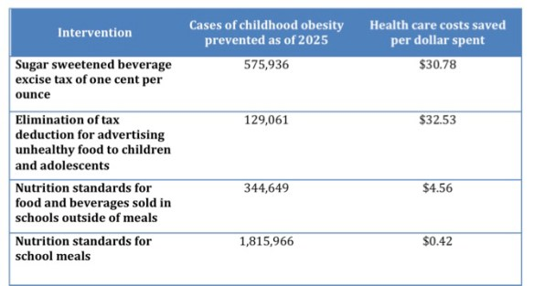 Obesity cost effectivenesss