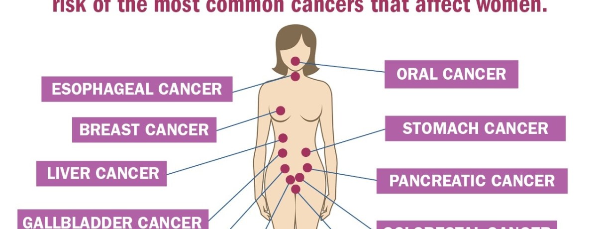 Study: Every decade of being overweight ups cancer risk for women