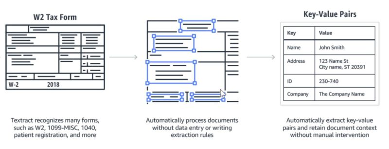 Invoice automation AIMultiple