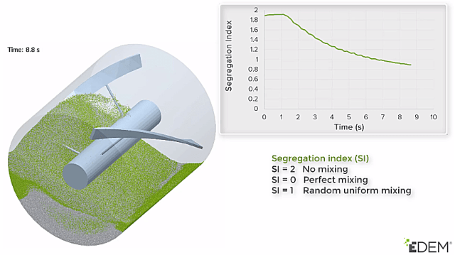 EDEMpy can be used to easily calculate the segregation index for a mixing application