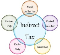 Goods and Service Tax: The effects Real Estate will have ...