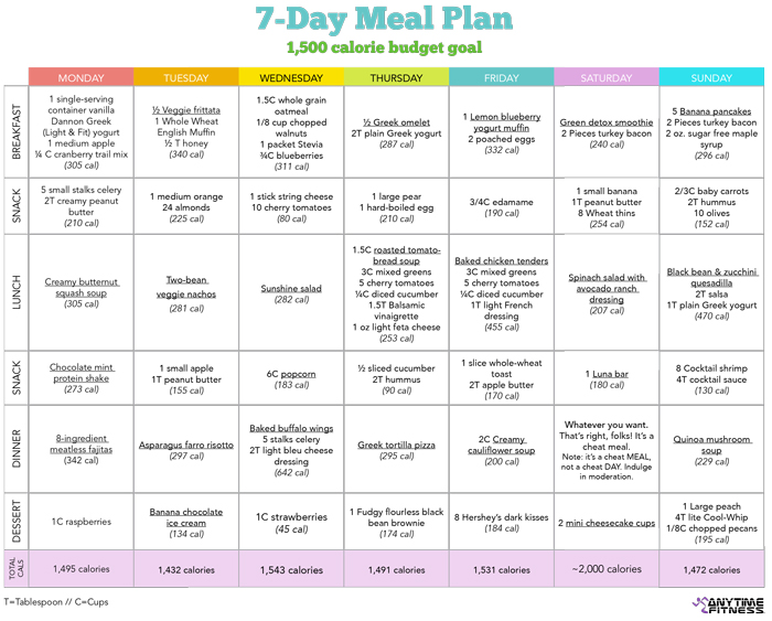 Start Small 7-Day Healthy Diet Meal Plan - meal plans