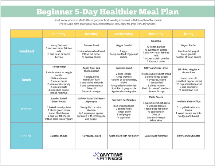 A Beginner 5-Day Healthier Meal Plan - weight loss planner