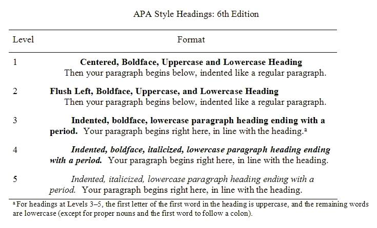 apa 6 headings