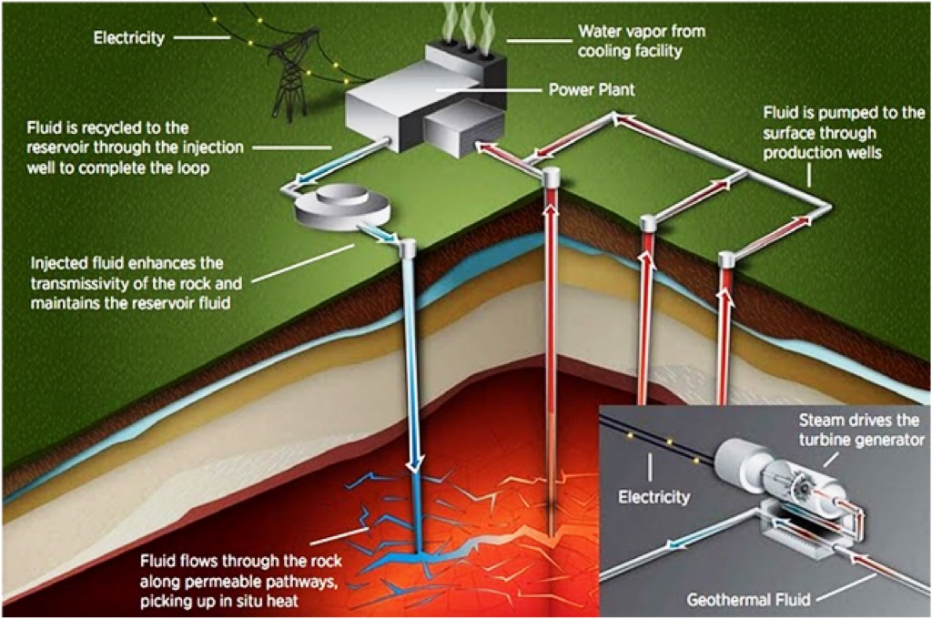 16 Key Facts About Geothermal Power Plants