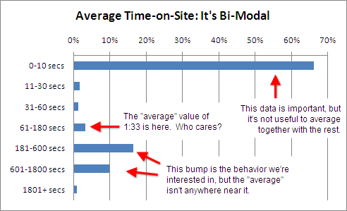 annotated-time-on-site-bi-modal