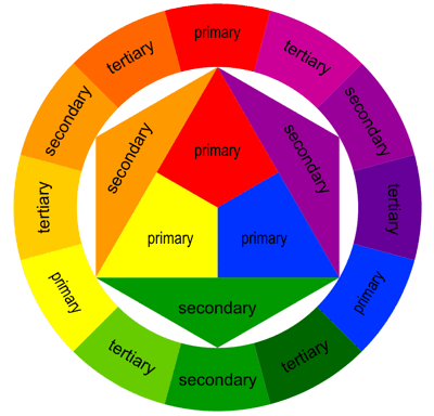 Color wheels are wrong how color vision actually works How does the colour wheel work