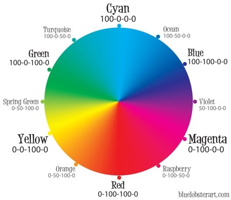 cmyk-color-wheel.jpeg