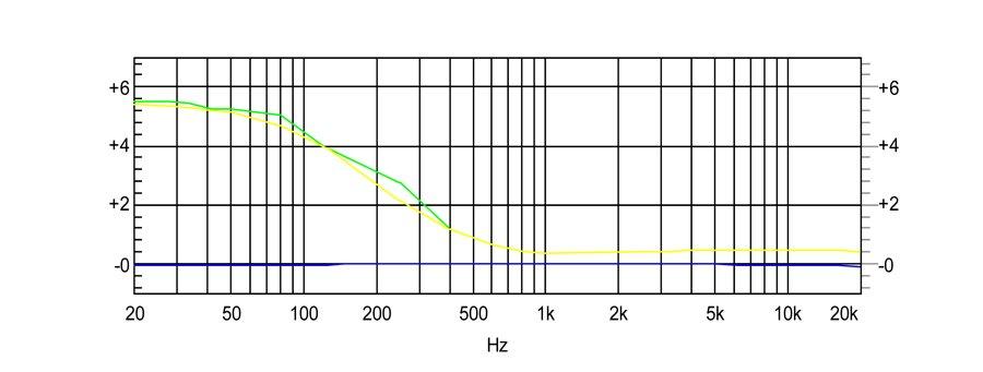 Différence de réponse en fréquence avec et sans bass-boost.