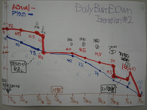 Improved Burndown Charts - Accurate Sprint Planning Axosoft