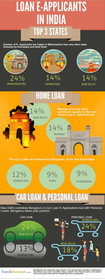 Is it Maharastra or New Delhi next? - a glimpse of the e-loan market! | Bankbazaar.com