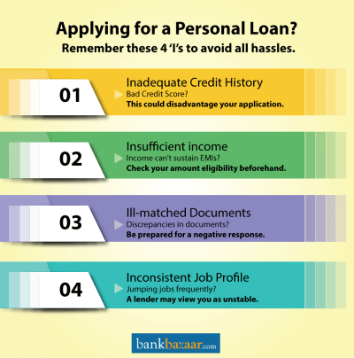 4 'I's to avoid Personal Loan Rejection!