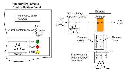 Modulating Control of Fire  Smoke Dampers in Smoke Control