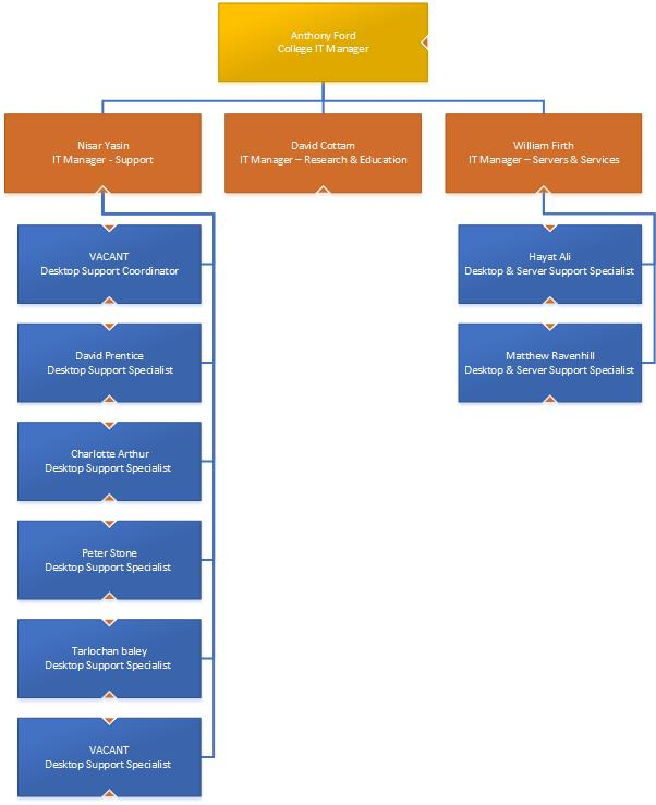 College of Social Sciences IT team restructure \u2013 IT Services News