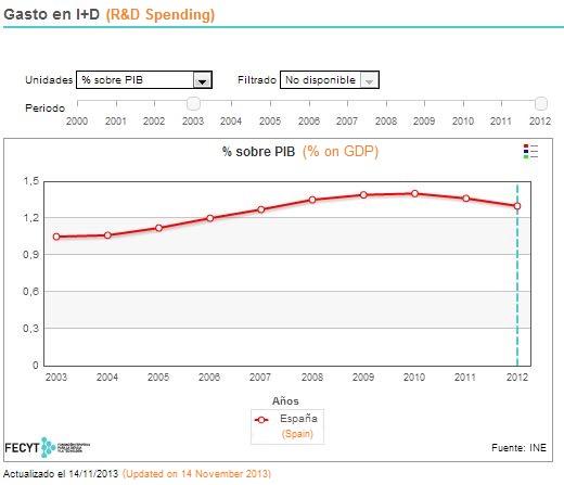 Indicators of Spanish RD 2012 activity statistics + innovation in