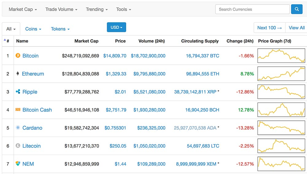 How to Monitor the Cryptocurrency Markets Like a Pro Trader
