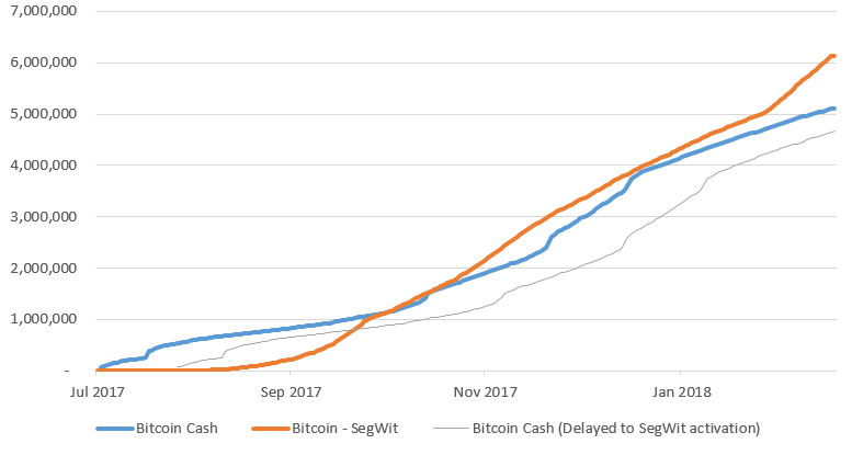 Bitcoin Cash still trails behind SegWit when it comes to transaction volume