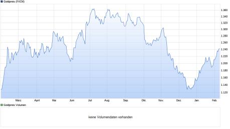 chart_year_Goldpreis