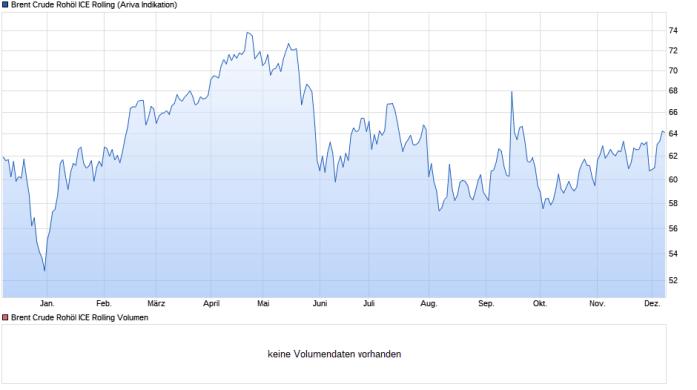 chart_year_BrentCrudeRohölICERolling