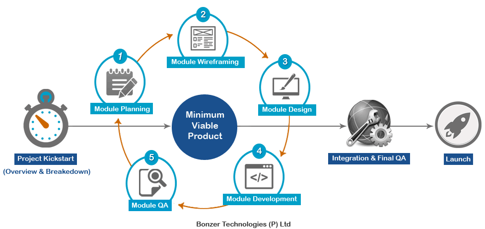 startup product development at bonzer technologies pvt ltd