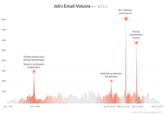 jeb-bush-email-volume-graph