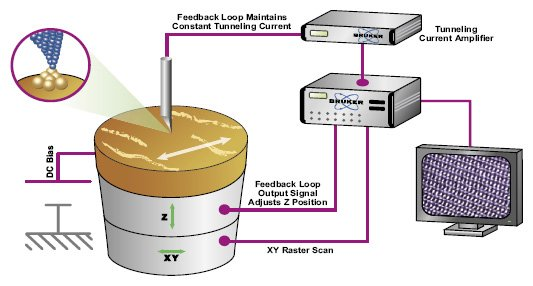 Scanning Tunneling Microscopy \u2013 STM » Bruker AFM Probes Announcements