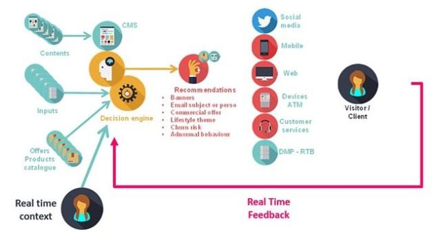 Décision en temps réel : la contextualisation de l'interaction
