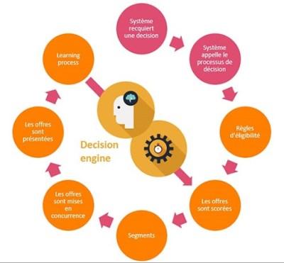 Le processus du moteur de recommandation