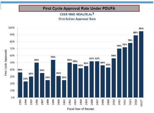 Figure 2: the Increasing Rate of First Cycle Approvals under PDUFA for CDER NME NDAs/BLAs by Year
