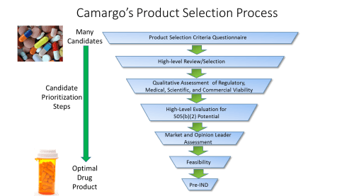 Camargo's Ideation Product Selection Process