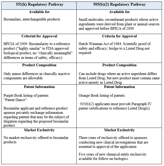 Table 1Differences Between 505(b)(2) and 351(k) Regulatory Pathways