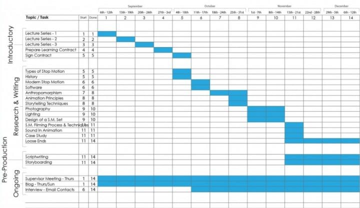 ... How 5 Surprising Industries Use Gantt Project Management   What Does A Gantt  Chart Show ...
