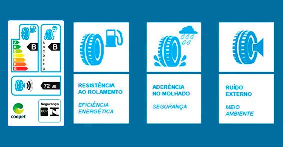 pneus etiqueta INMETRO