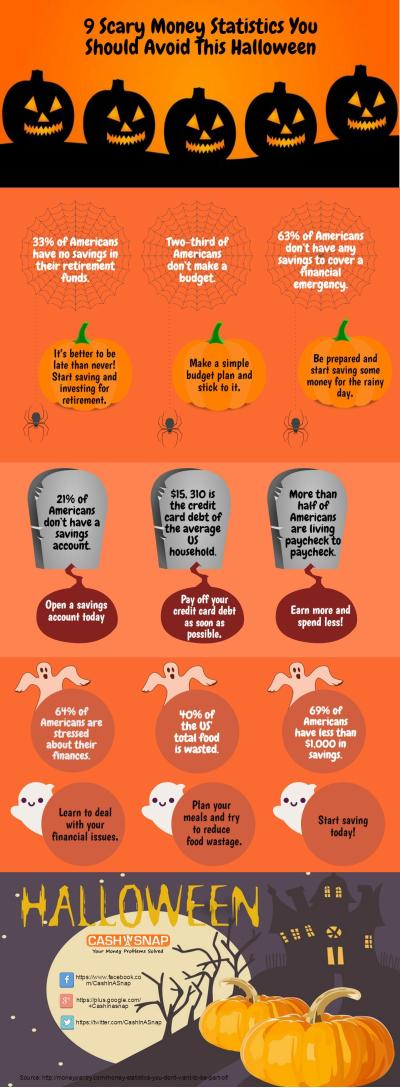 Scary Money Statistics You Should Avoid This Halloween - Quick Payday Cash Advance