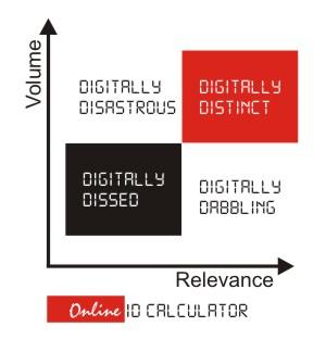 Personal Branding Online ID Calculator