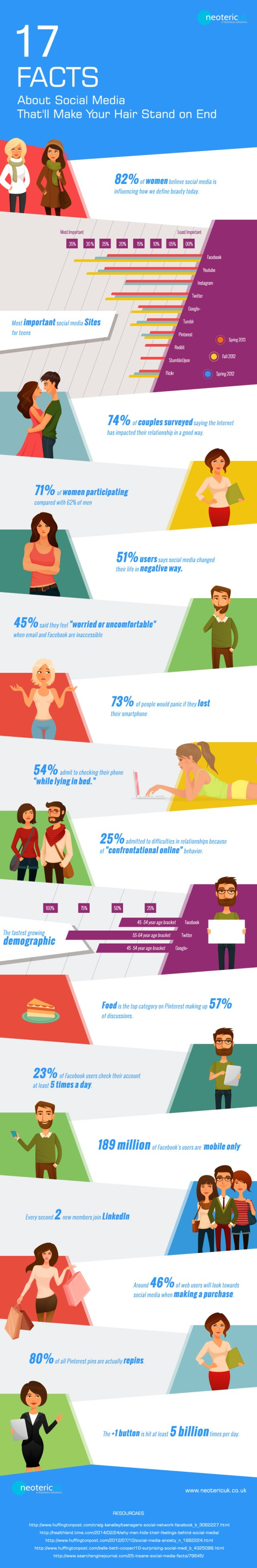 17-Facts-about-Social-Media