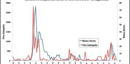 Figure 1. Sumatra fire hotspots and number of news items, 1 June – 31 August 2013. Peter Holmgren/CIFOR