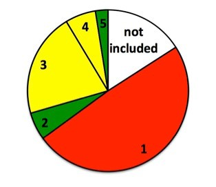 Figura 1. Correspondencia del área forestal ponderada entre variación en la superficie forestal del FRA 2015 y pérdida de la cobertura forestal del GFW a nivel de país para las categorías 1-5 indicadas. Rojo = tendencias contradictorias. Amarillo = misma dirección de cambio, pero grandes diferencias de magnitud. Verde = correspondencia entre los datos.
