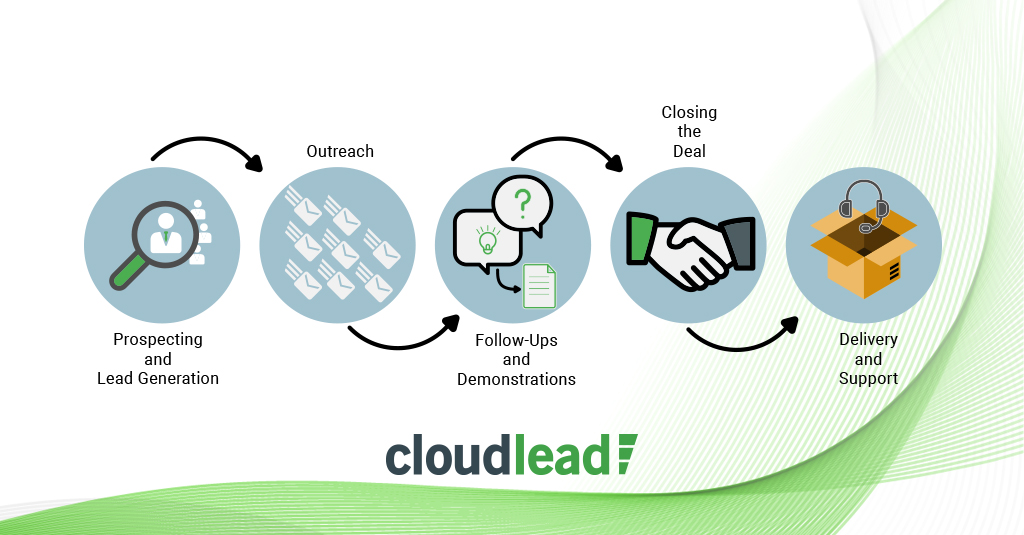 Outbound Sales Process A Quick Step-By-Step Guide To Nourish Your
