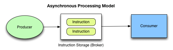 Asynchronous Processing Model