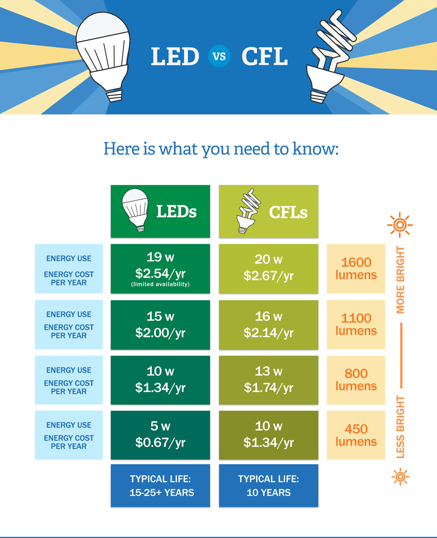 Led Lighting Prices Led Vs Cfl Bulbs Which Is More Energy Efficient