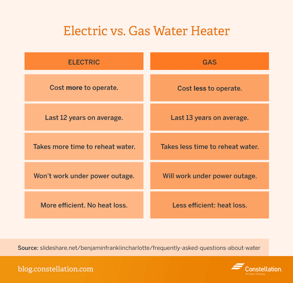Garage Heater Cost To Run Which Is More Energy Efficient Gas Vs Electric Water Heaters