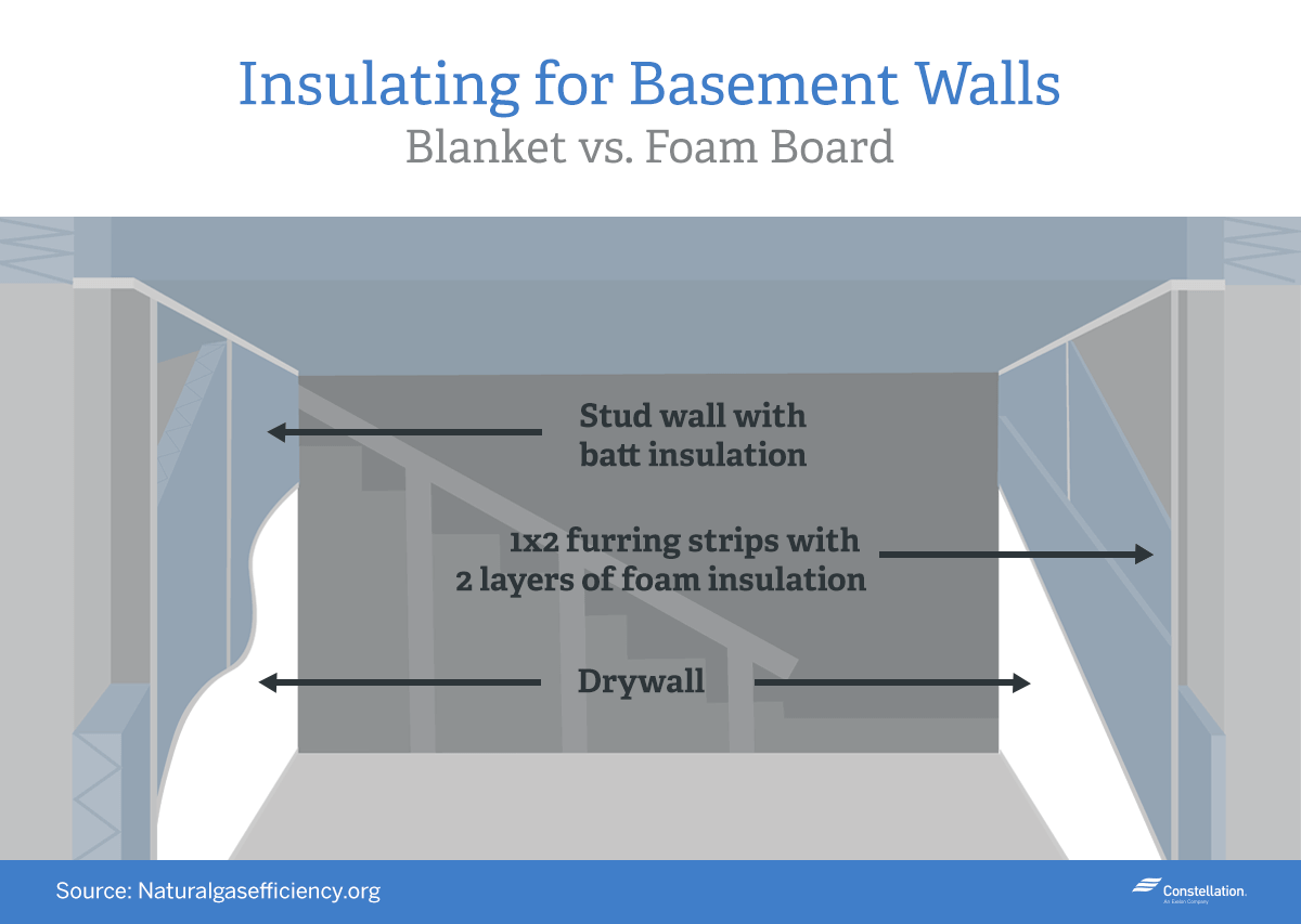 Rigid Insulation Types Home Energy Savings Series Should I Insulate My Basement