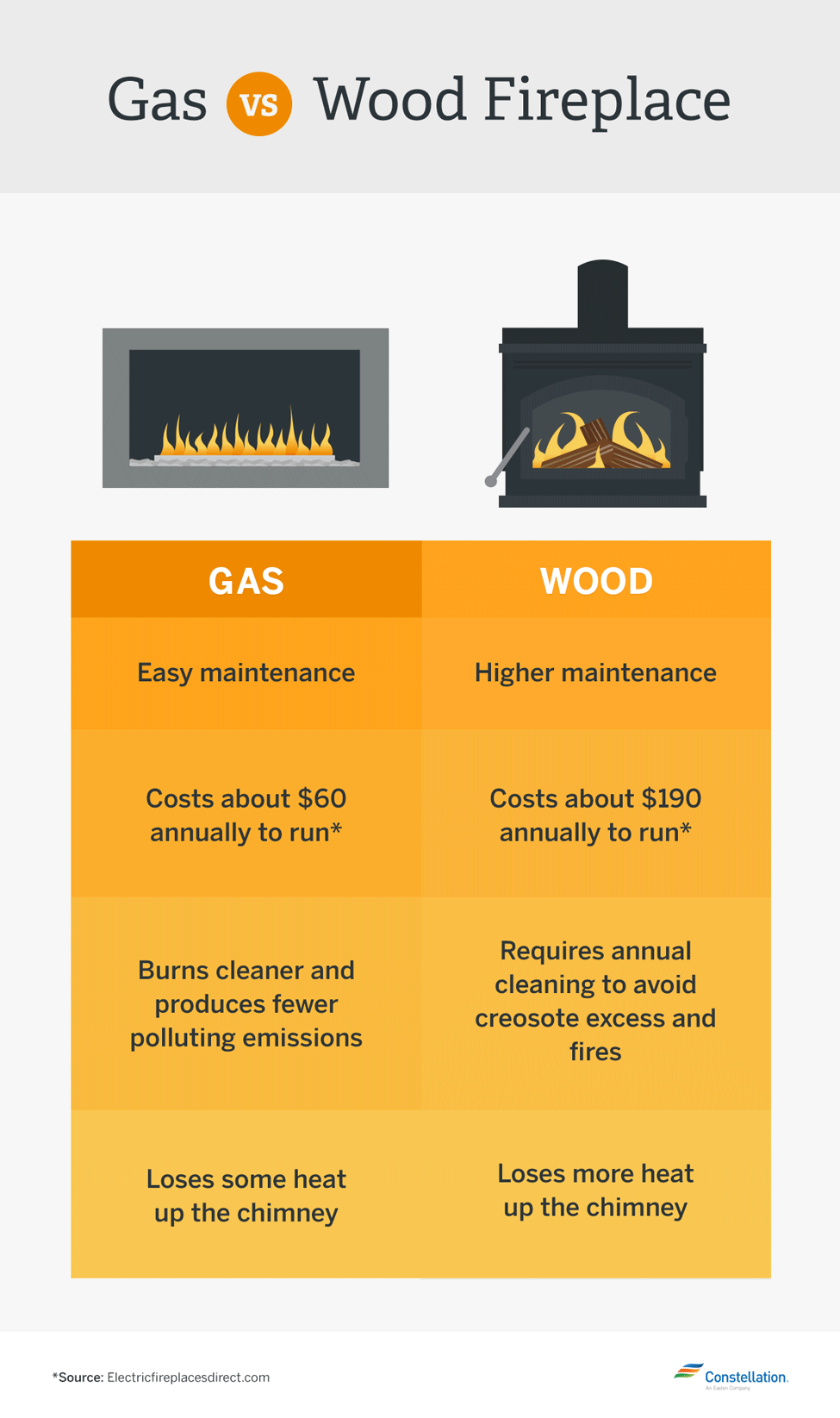 Gas Vs Electric Fireplace Pros And Cons Which Is More Energy Efficient Gas Vs Wood Burning Fireplaces Vs