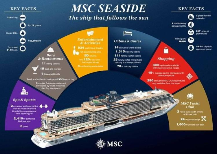 MSC Seaside Infographic