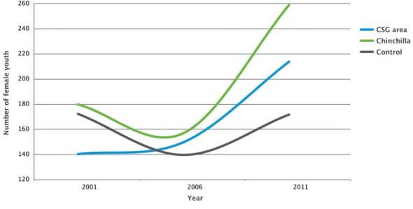Changes in female youth over time (ABS 2013). The blue line is the average for towns and communities where CSG development occurs. The dark grey line is the average for regions without CSG development (control). The green line represents Chinchilla.