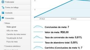 Tracker Google Analytics Carrinho de Compras