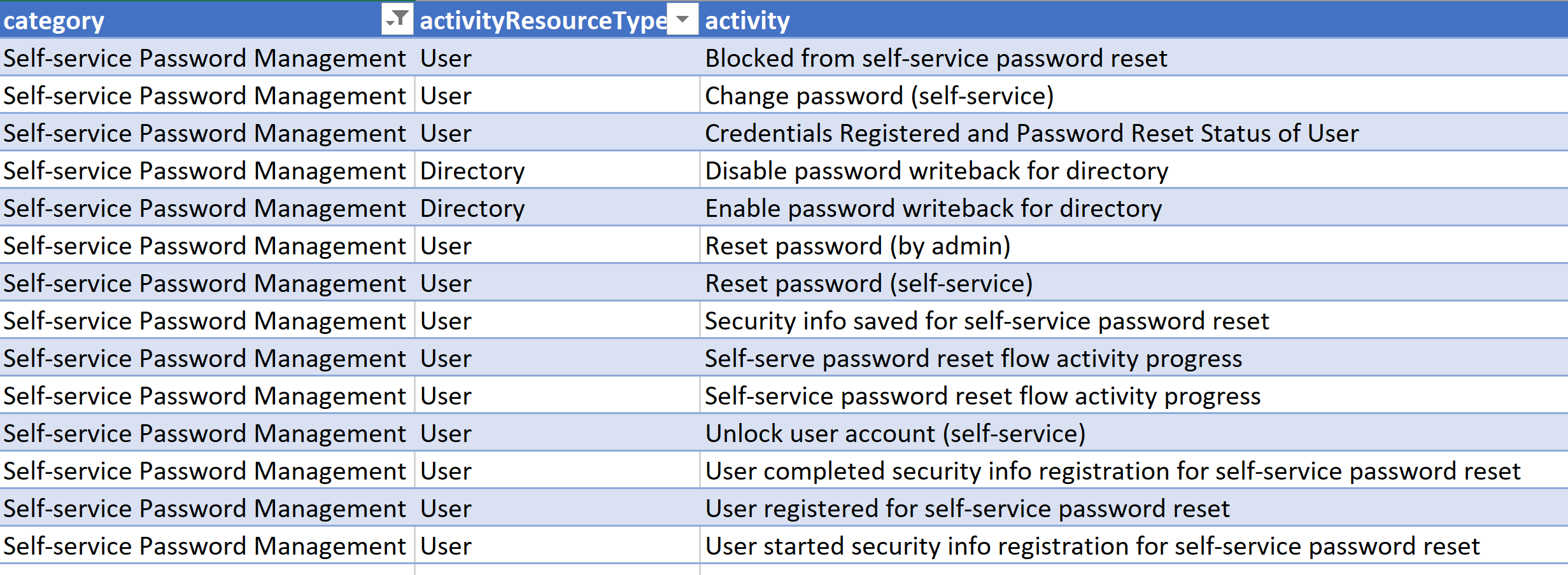 Tivoli Access Manager Force Password Change Identity And Access Management Archives Page 2 Of 12 Bespoke